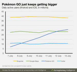 https://www.surveymonkey.com/business/intelligence/early-pokemon-go-retention/