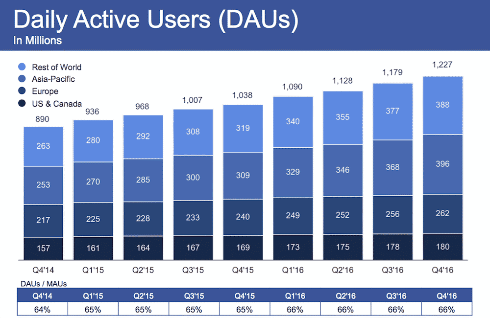 Facebook 2016 Q4 Daily Active Users