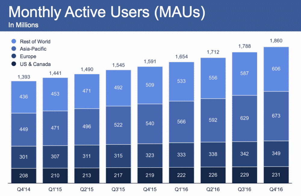 Facebook 2016 Q4 Monthly Active Users