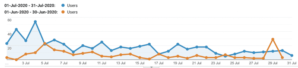 30 day blogging chalenge traffic stats