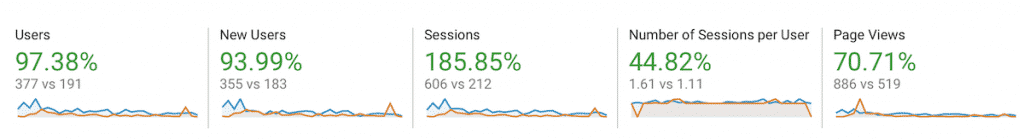 30 day blogging chalenge - website stats